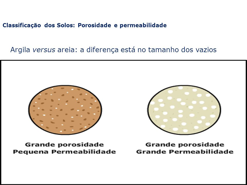 Argila versus areia: a diferença está no tamanho dos vazios