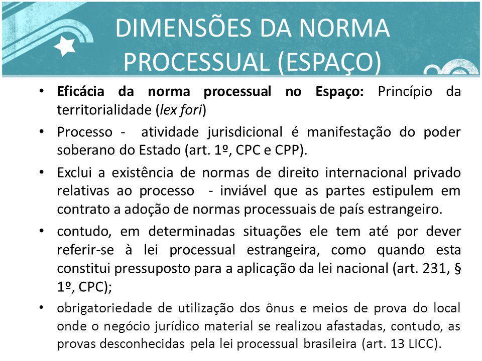 DIMENSÕES DA NORMA PROCESSUAL (ESPAÇO)