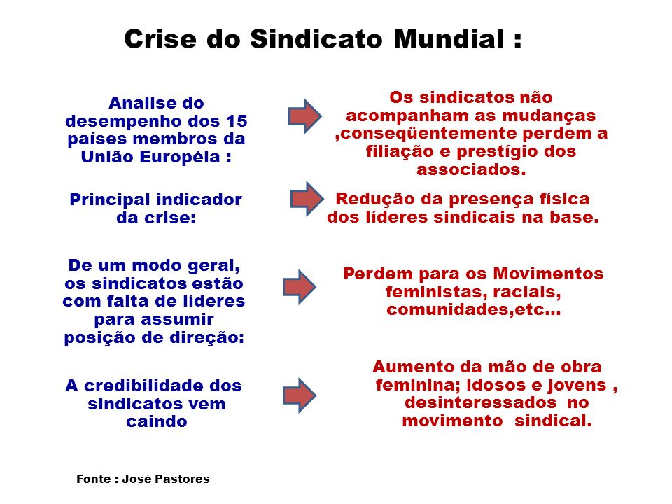 Crise do Sindicato Mundial :