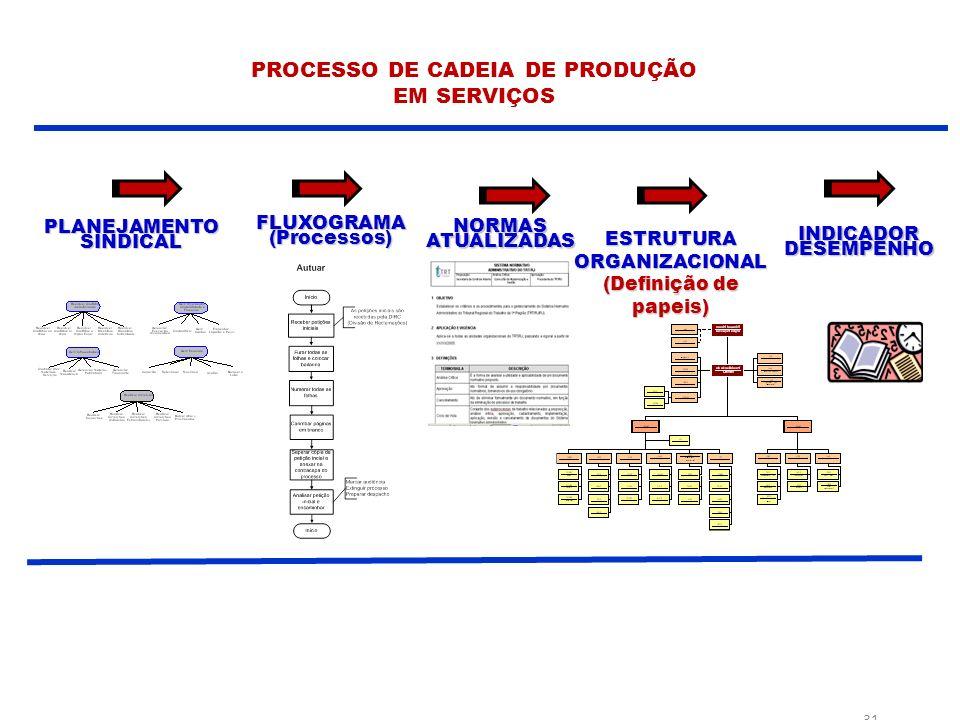 PROCESSO DE CADEIA DE PRODUÇÃO EM SERVIÇOS