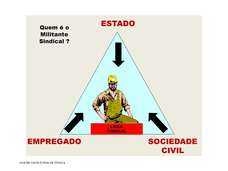 Quem é o Militante Sindical