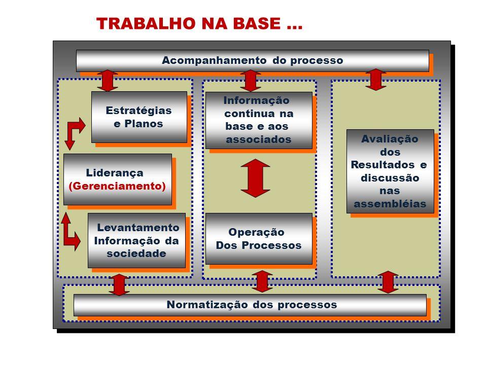Acompanhamento do processo Normatização dos processos
