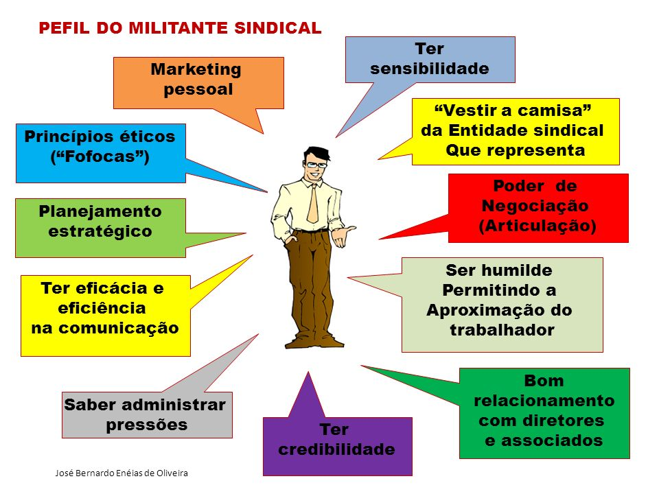 PEFIL DO MILITANTE SINDICAL