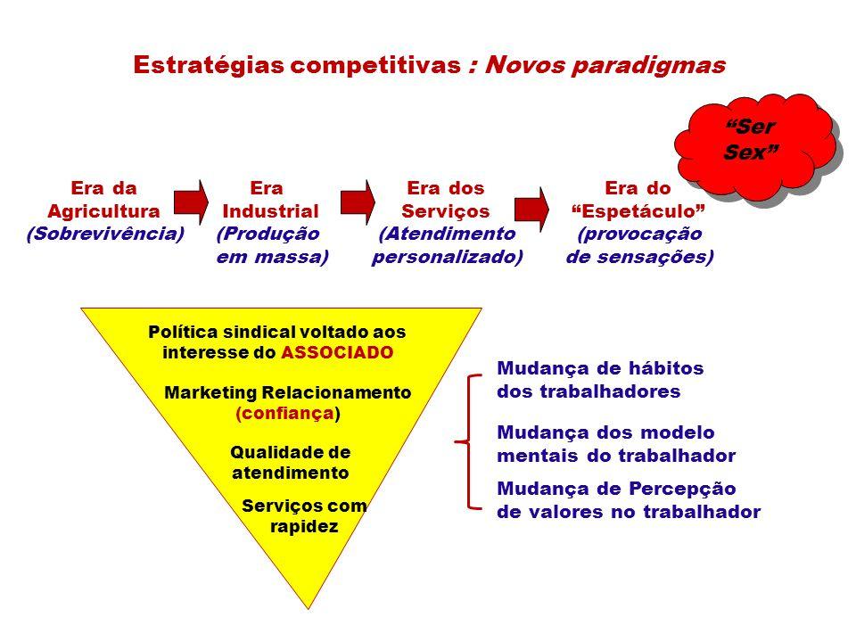 Estratégias competitivas : Novos paradigmas