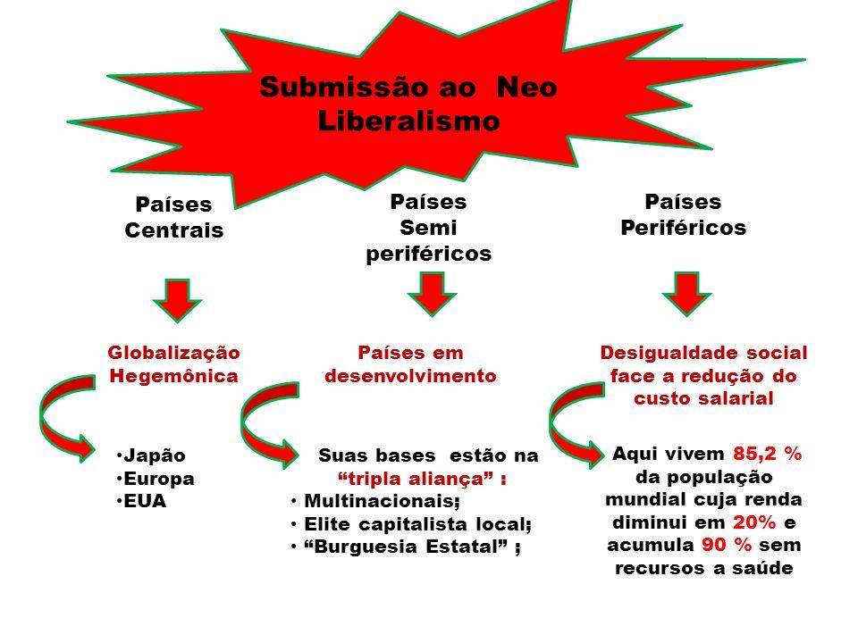 Submissão ao Neo Liberalismo