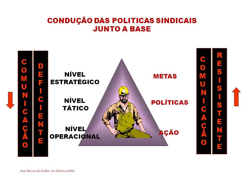 CONDUÇÃO DAS POLITICAS SINDICAIS