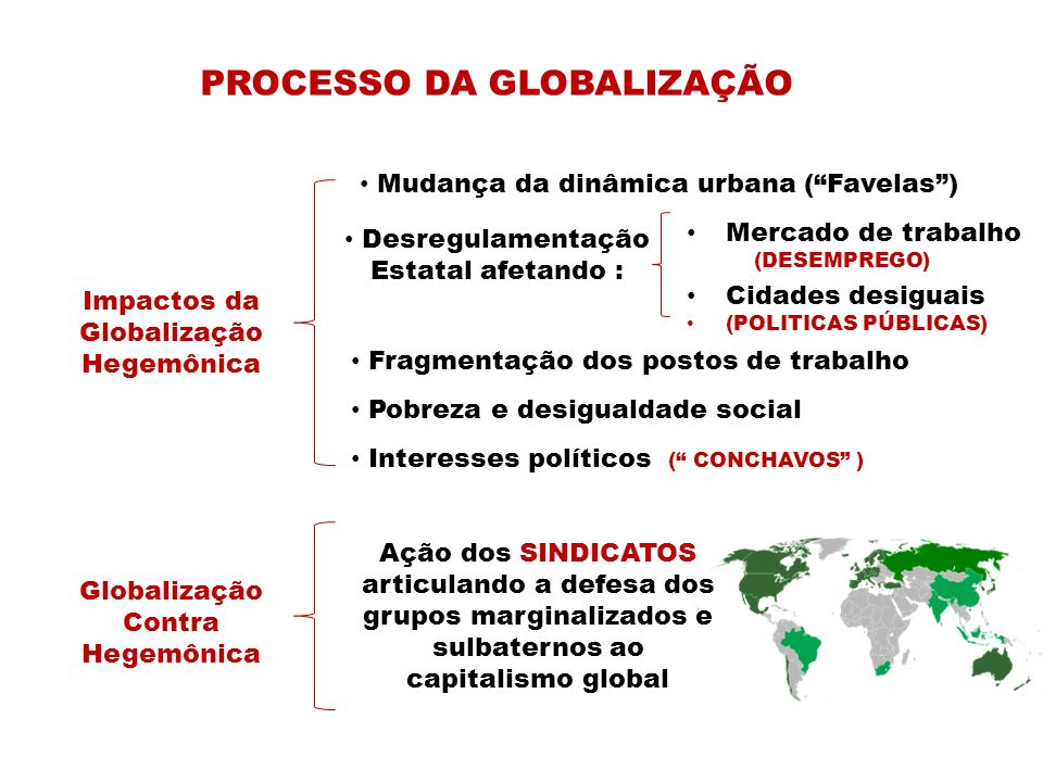 PROCESSO DA GLOBALIZAÇÃO