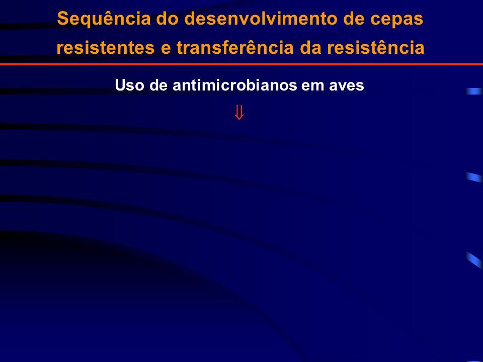 Uso de antimicrobianos em aves