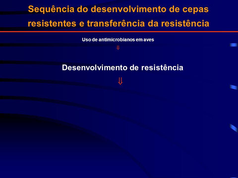 Uso de antimicrobianos em aves Desenvolvimento de resistência