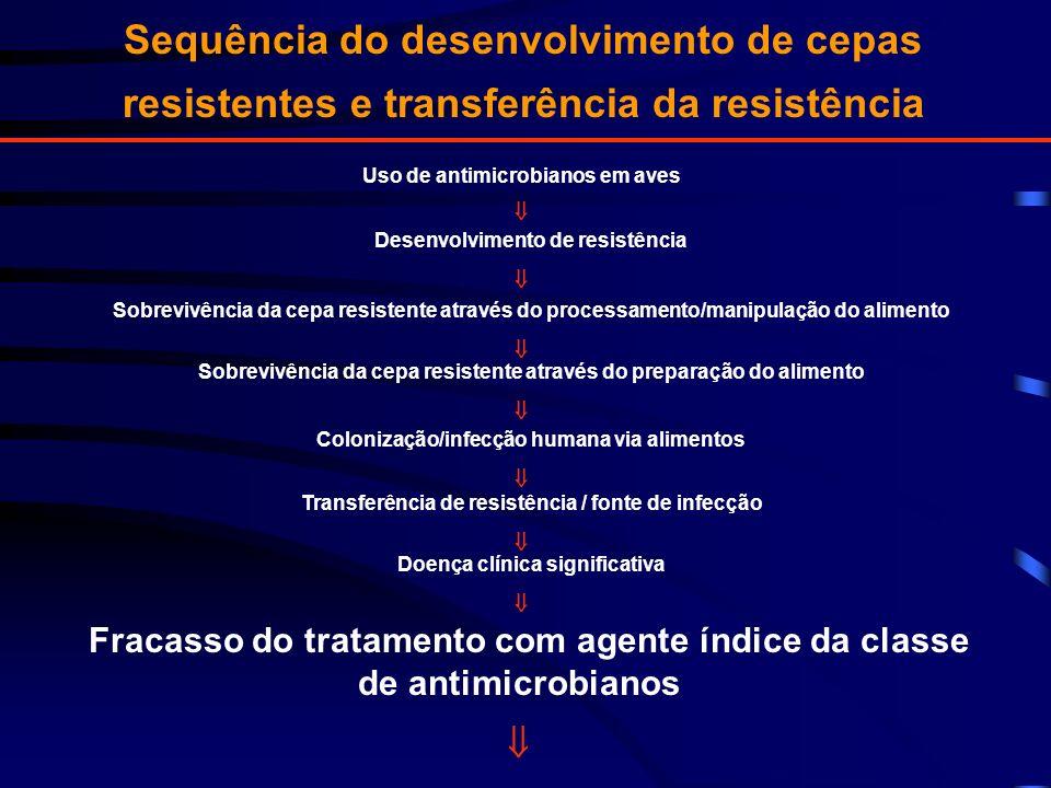 Sequência do desenvolvimento de cepas resistentes e transferência da resistência