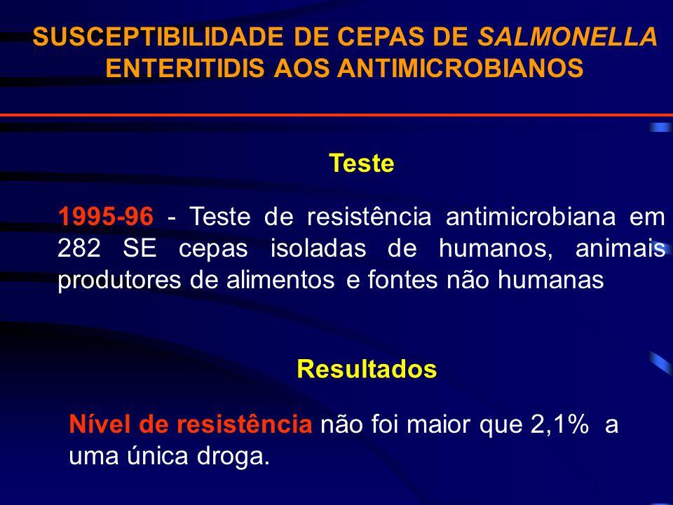 SUSCEPTIBILIDADE DE CEPAS DE SALMONELLA ENTERITIDIS AOS ANTIMICROBIANOS