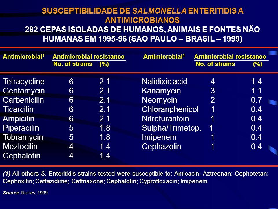 SUSCEPTIBILIDADE DE SALMONELLA ENTERITIDIS A ANTIMICROBIANOS