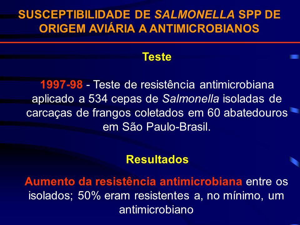 SUSCEPTIBILIDADE DE SALMONELLA SPP DE ORIGEM AVIÁRIA A ANTIMICROBIANOS