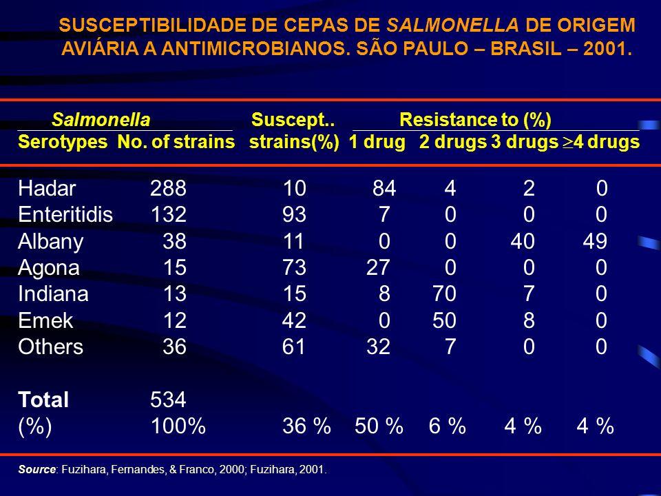 SUSCEPTIBILIDADE DE CEPAS DE SALMONELLA DE ORIGEM AVIÁRIA A ANTIMICROBIANOS. SÃO PAULO – BRASIL – 2001.