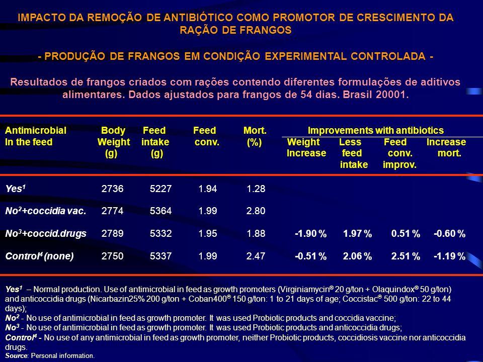 - PRODUÇÃO DE FRANGOS EM CONDIÇÃO EXPERIMENTAL CONTROLADA -
