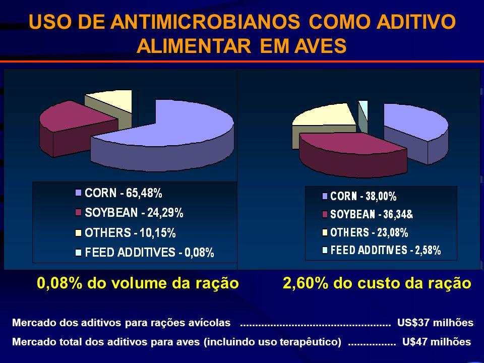 USO DE ANTIMICROBIANOS COMO ADITIVO ALIMENTAR EM AVES