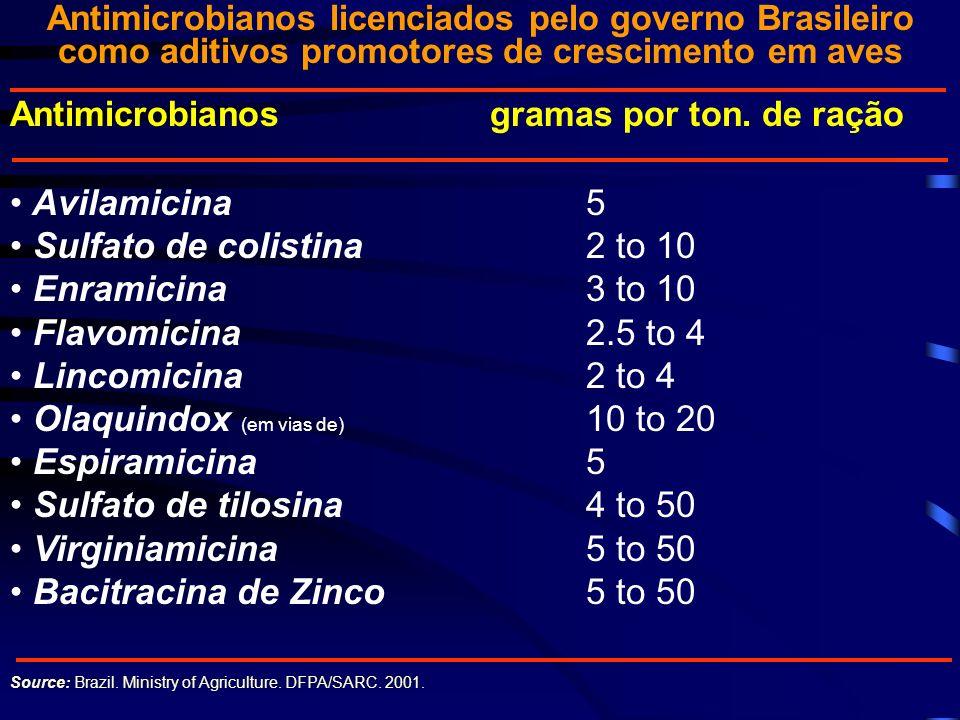 Sulfato de colistina 2 to 10 Enramicina 3 to 10 Flavomicina 2.5 to 4