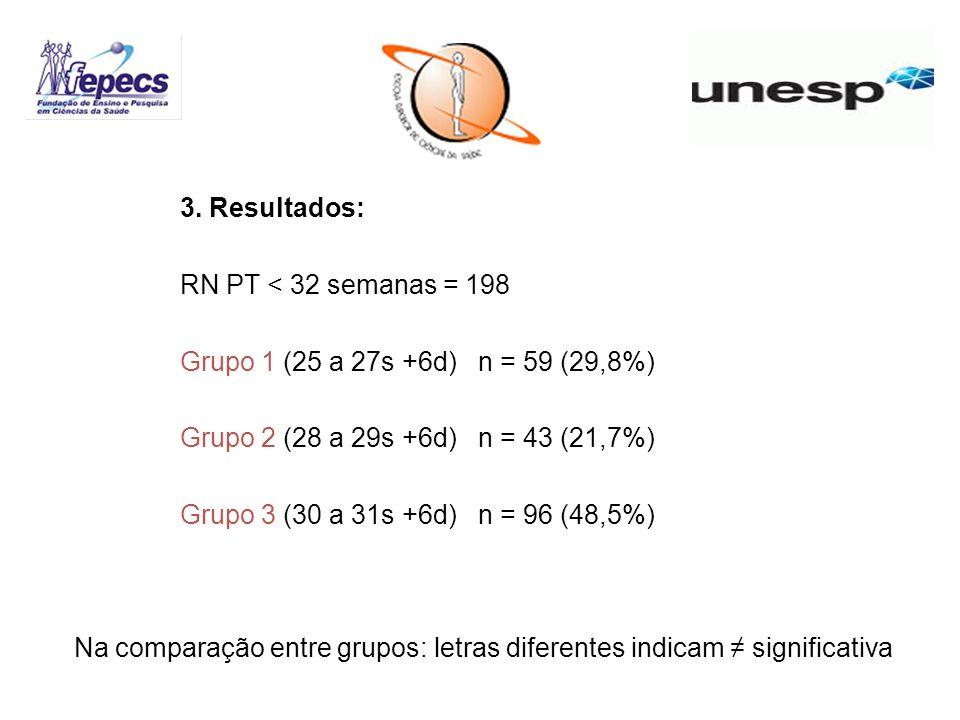 Na comparação entre grupos: letras diferentes indicam ≠ significativa