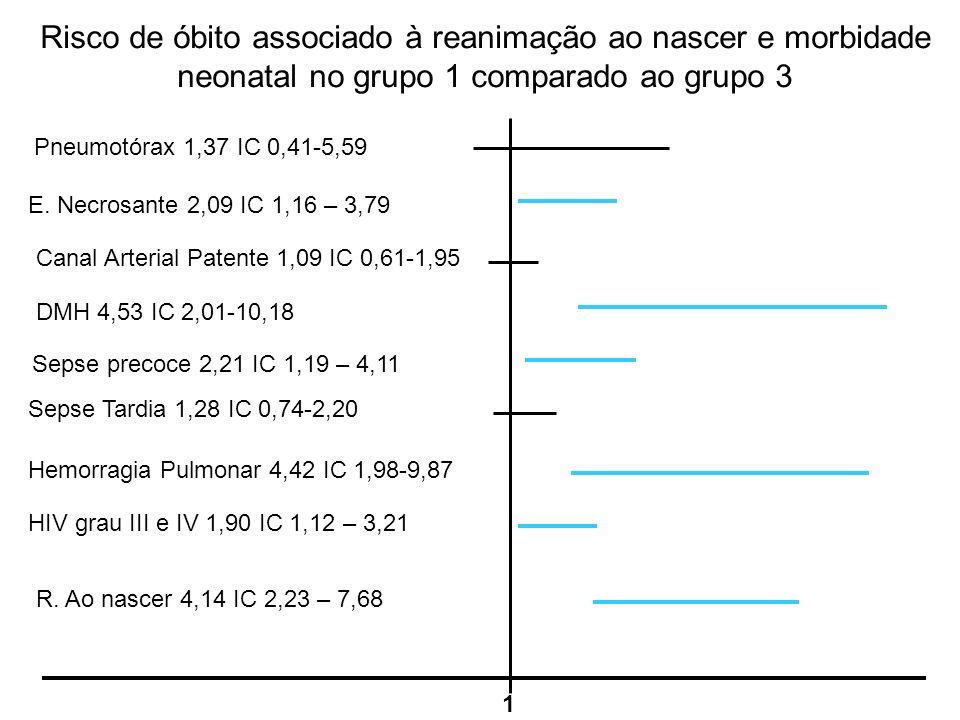 Risco de óbito associado à reanimação ao nascer e morbidade neonatal no grupo 1 comparado ao grupo 3