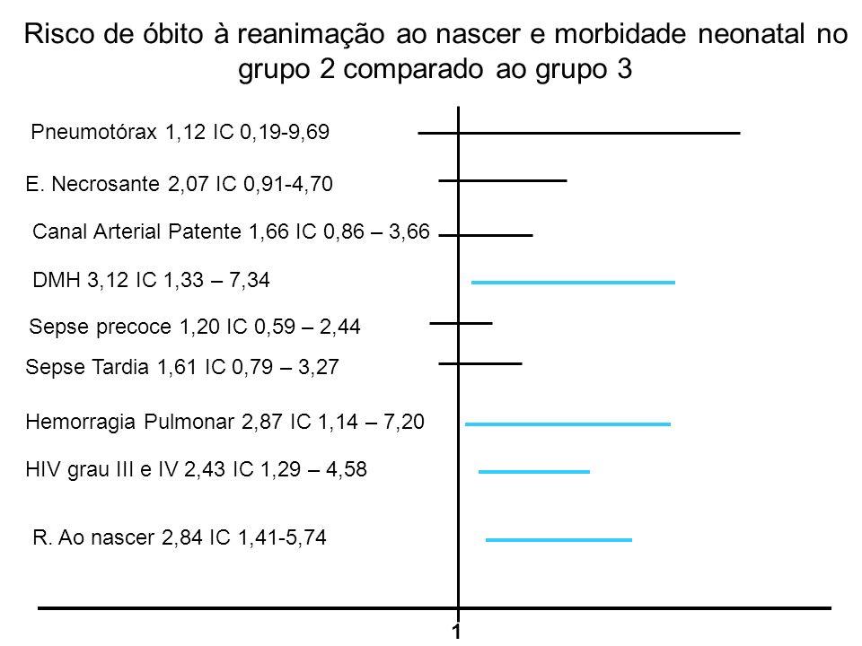 Risco de óbito à reanimação ao nascer e morbidade neonatal no grupo 2 comparado ao grupo 3