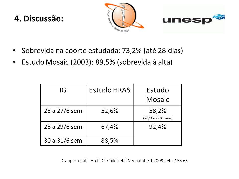 4. Discussão: Sobrevida na coorte estudada: 73,2% (até 28 dias)