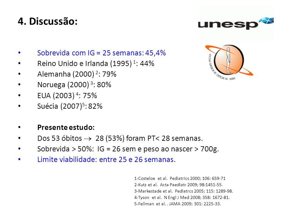 4. Discussão: Sobrevida com IG = 25 semanas: 45,4%