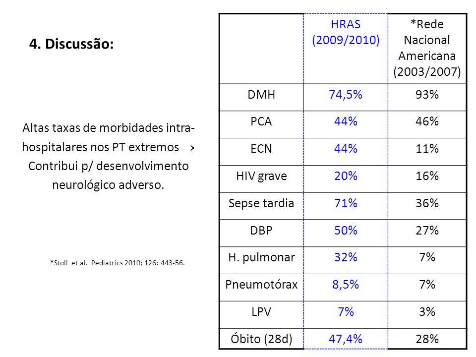 4. Discussão: HRAS (2009/2010) *Rede Nacional Americana (2003/2007)