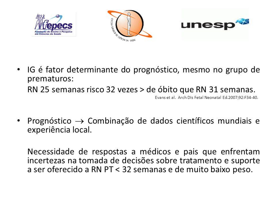 IG é fator determinante do prognóstico, mesmo no grupo de prematuros: