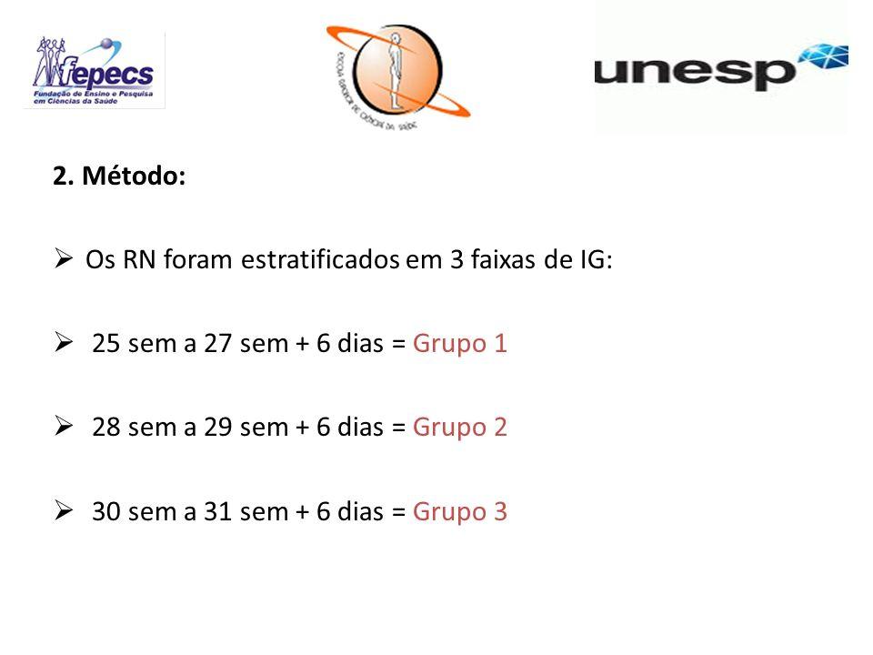 2. Método: Os RN foram estratificados em 3 faixas de IG: 25 sem a 27 sem + 6 dias = Grupo 1. 28 sem a 29 sem + 6 dias = Grupo 2.