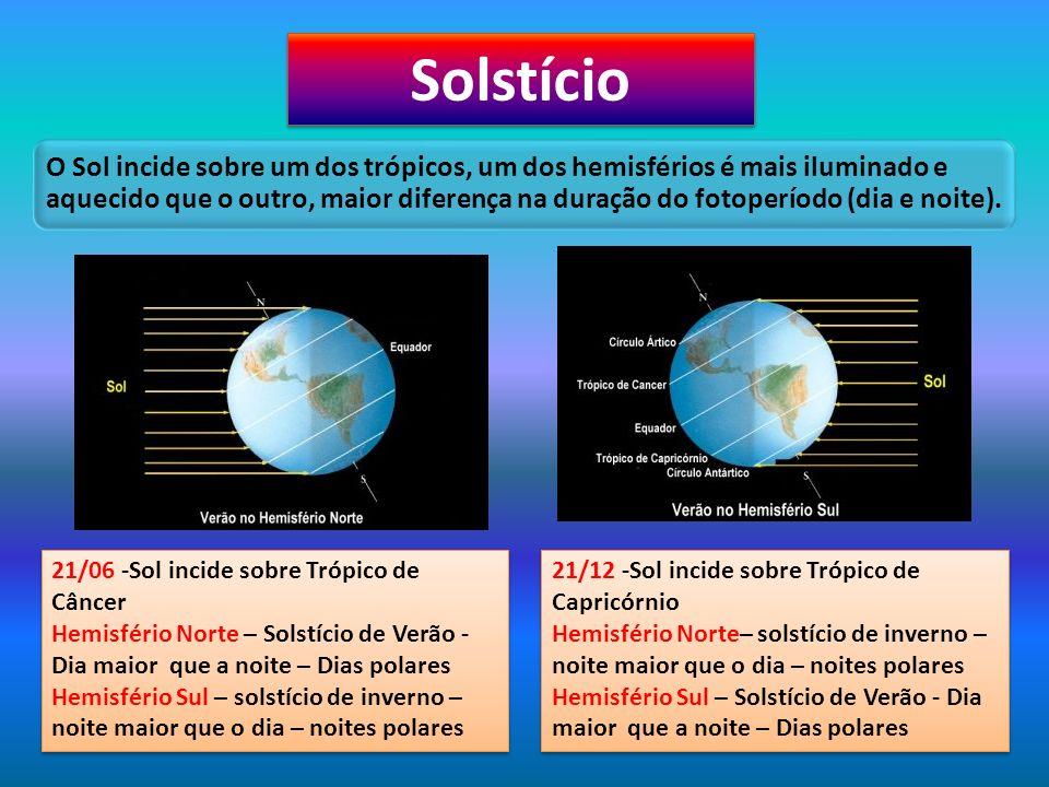 Solstício 21/06 -Sol incide sobre Trópico de Câncer