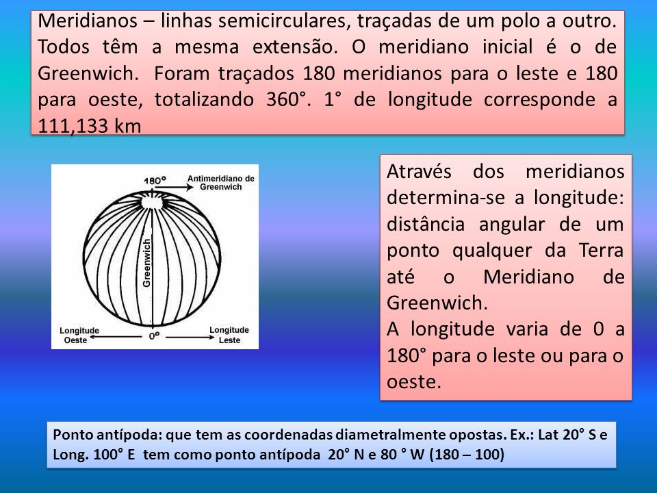 A longitude varia de 0 a 180° para o leste ou para o oeste.