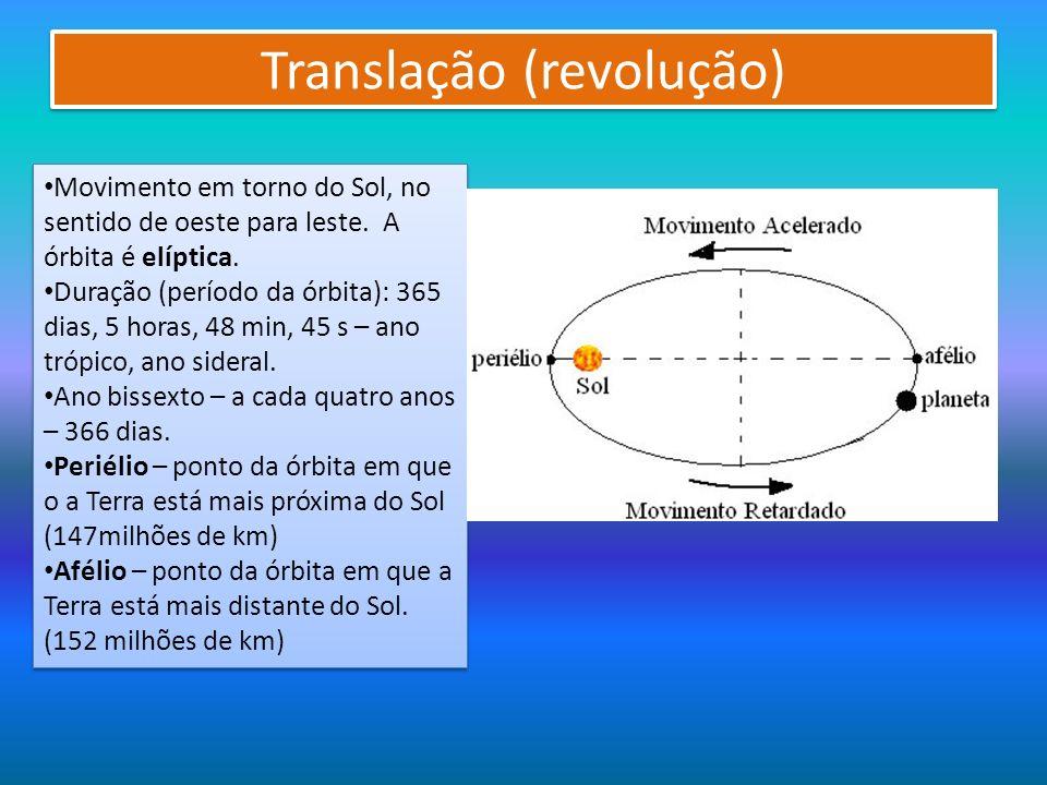 Translação (revolução)