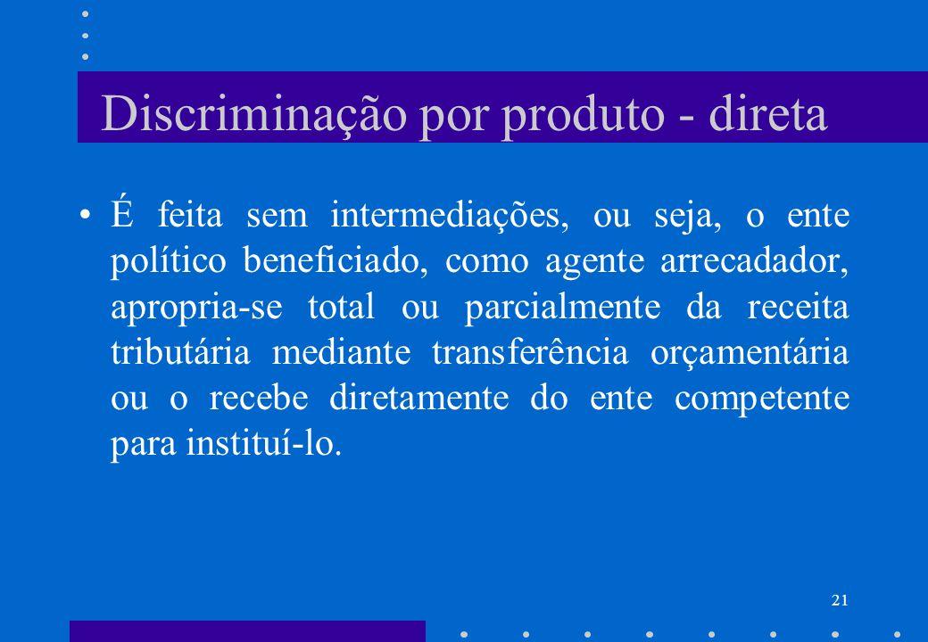 Discriminação por produto - direta