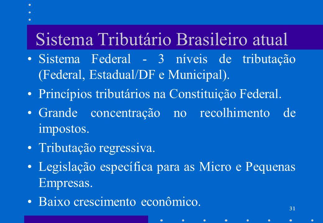 Sistema Tributário Brasileiro atual
