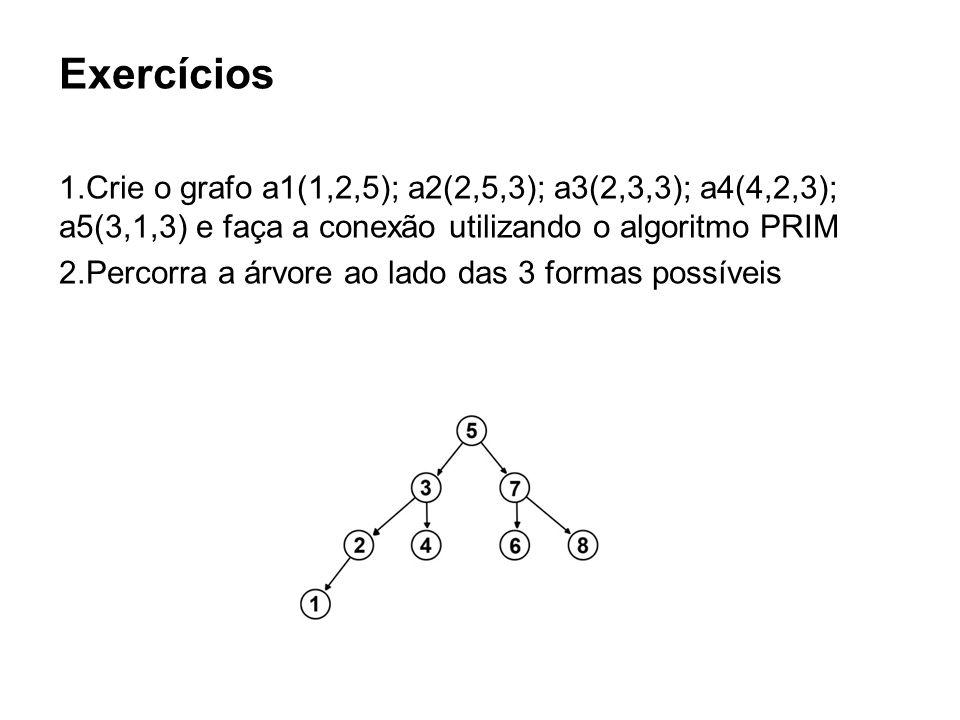 Exercícios Crie o grafo a1(1,2,5); a2(2,5,3); a3(2,3,3); a4(4,2,3); a5(3,1,3) e faça a conexão utilizando o algoritmo PRIM.