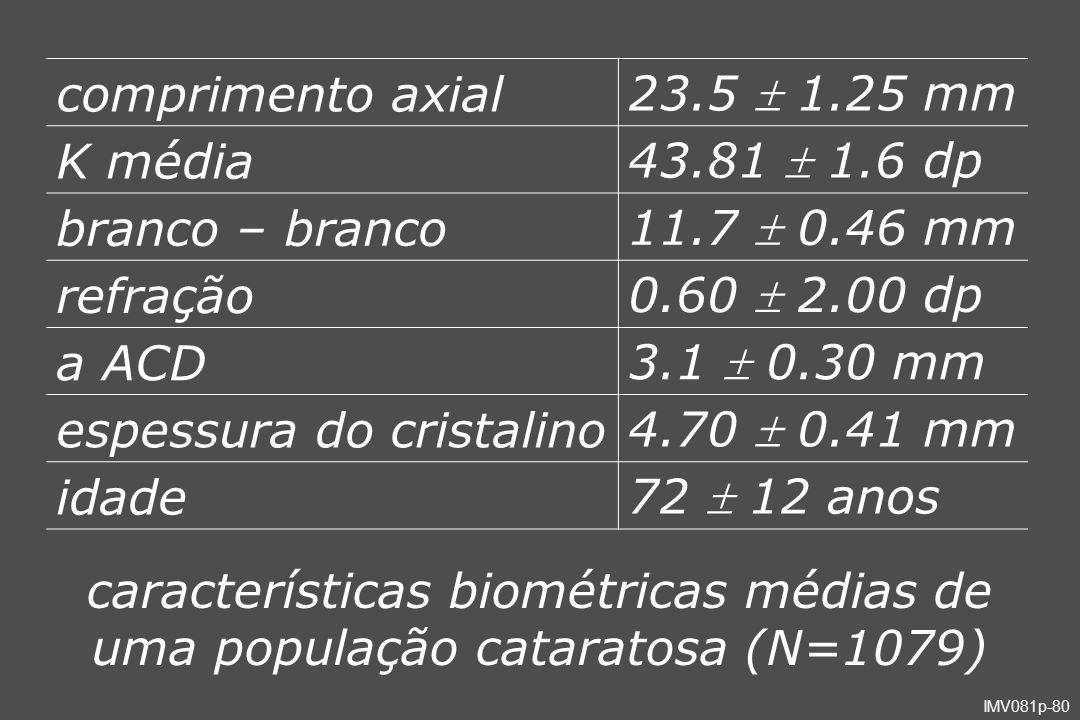 comprimento axial 23.5  1.25 mm. K média. 43.81  1.6 dp. branco – branco. 11.7  0.46 mm. refração.