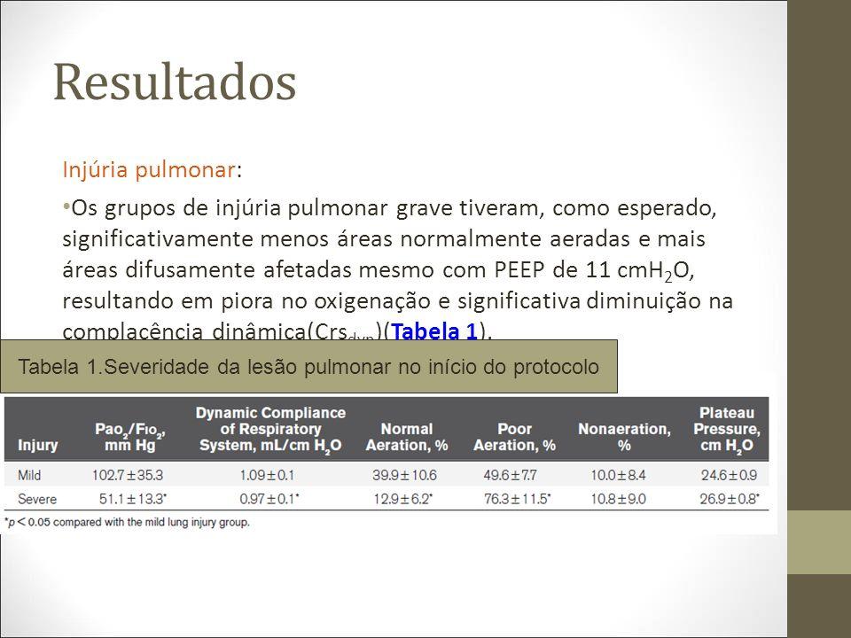 Tabela 1.Severidade da lesão pulmonar no início do protocolo