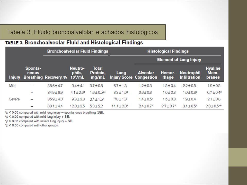 Tabela 3. Flúido broncoalvelolar e achados histológicos