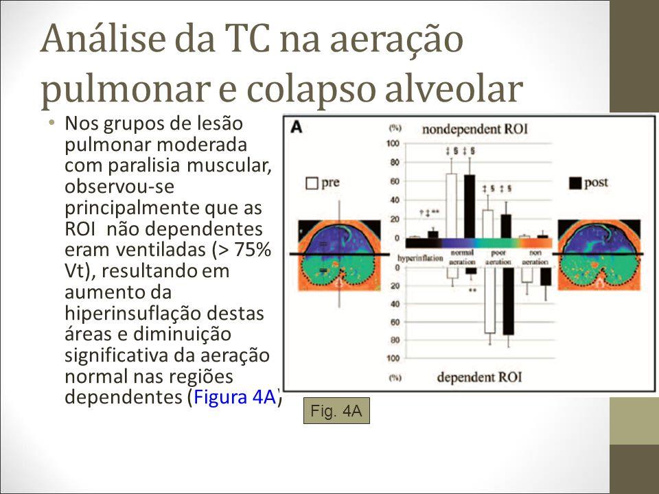 Análise da TC na aeração pulmonar e colapso alveolar