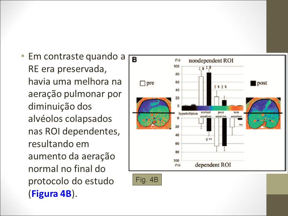 Em contraste quando a RE era preservada, havia uma melhora na aeração pulmonar por diminuição dos alvéolos colapsados nas ROI dependentes, resultando em aumento da aeração normal no final do protocolo do estudo (Figura 4B).