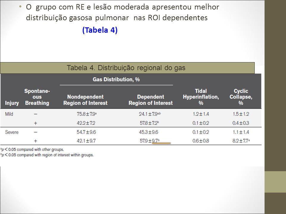 Tabela 4. Distribuição regional do gas