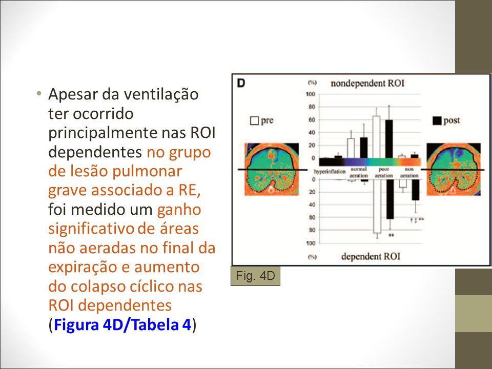 Apesar da ventilação ter ocorrido principalmente nas ROI dependentes no grupo de lesão pulmonar grave associado a RE, foi medido um ganho significativo de áreas não aeradas no final da expiração e aumento do colapso cíclico nas ROI dependentes (Figura 4D/Tabela 4)