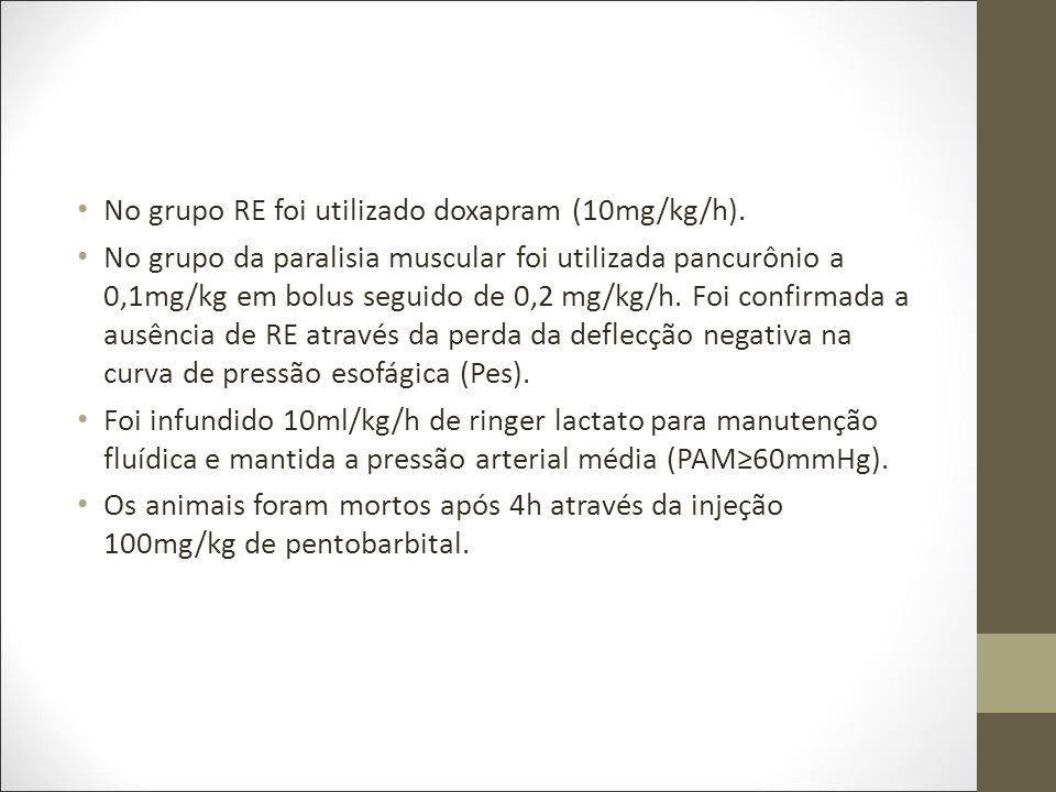 No grupo RE foi utilizado doxapram (10mg/kg/h).