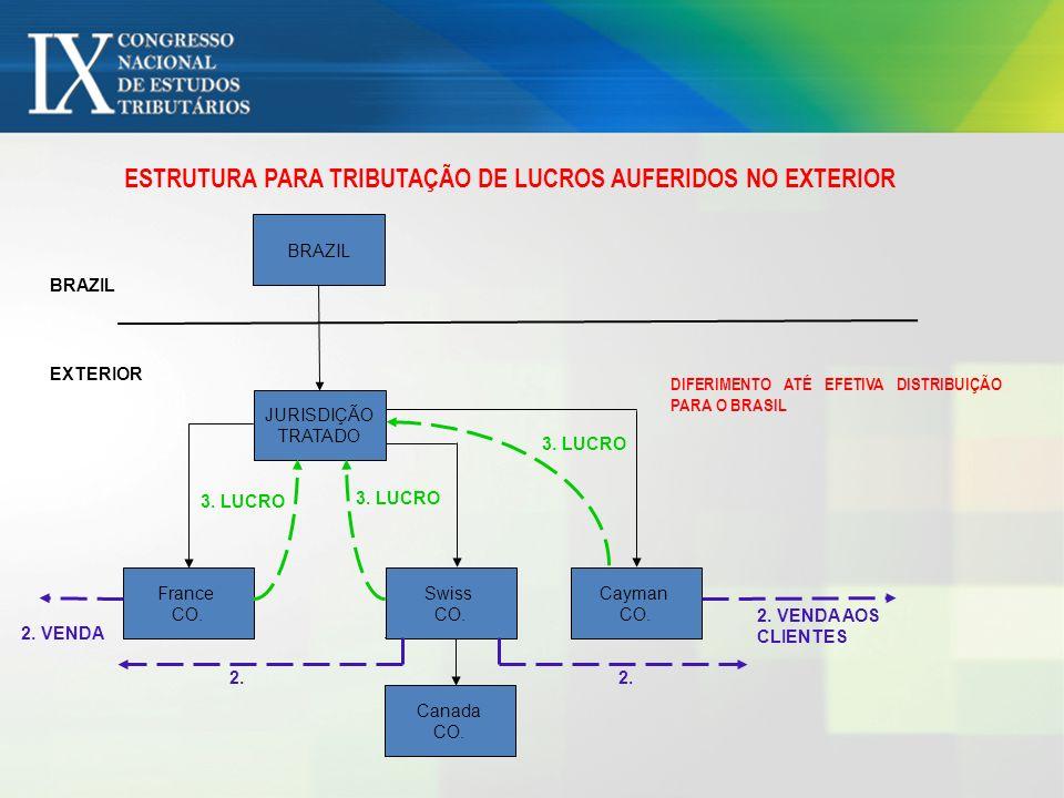 ESTRUTURA PARA TRIBUTAÇÃO DE LUCROS AUFERIDOS NO EXTERIOR