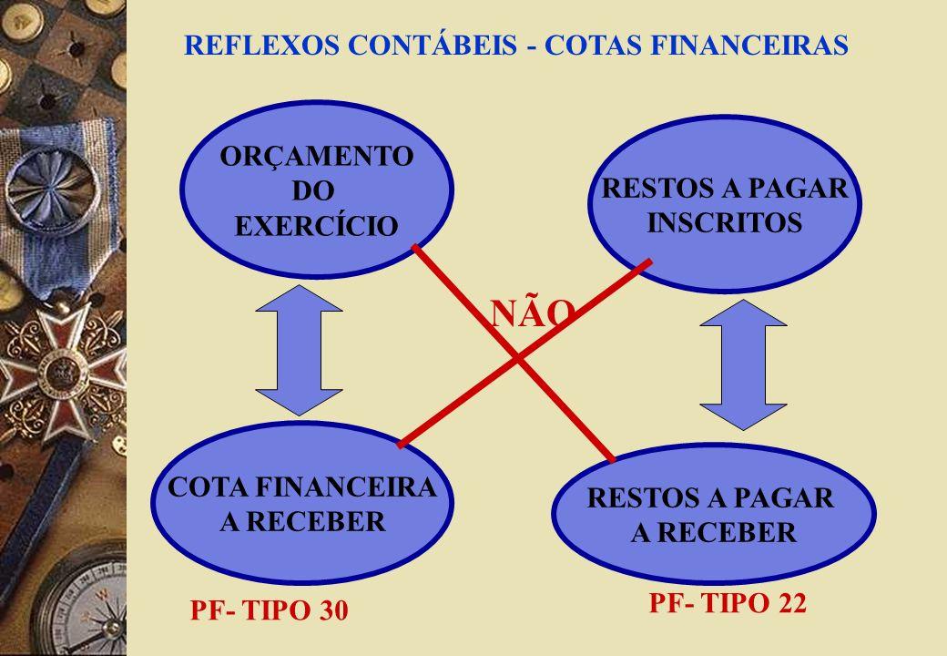 NÃO REFLEXOS CONTÁBEIS - COTAS FINANCEIRAS ORÇAMENTO DO RESTOS A PAGAR
