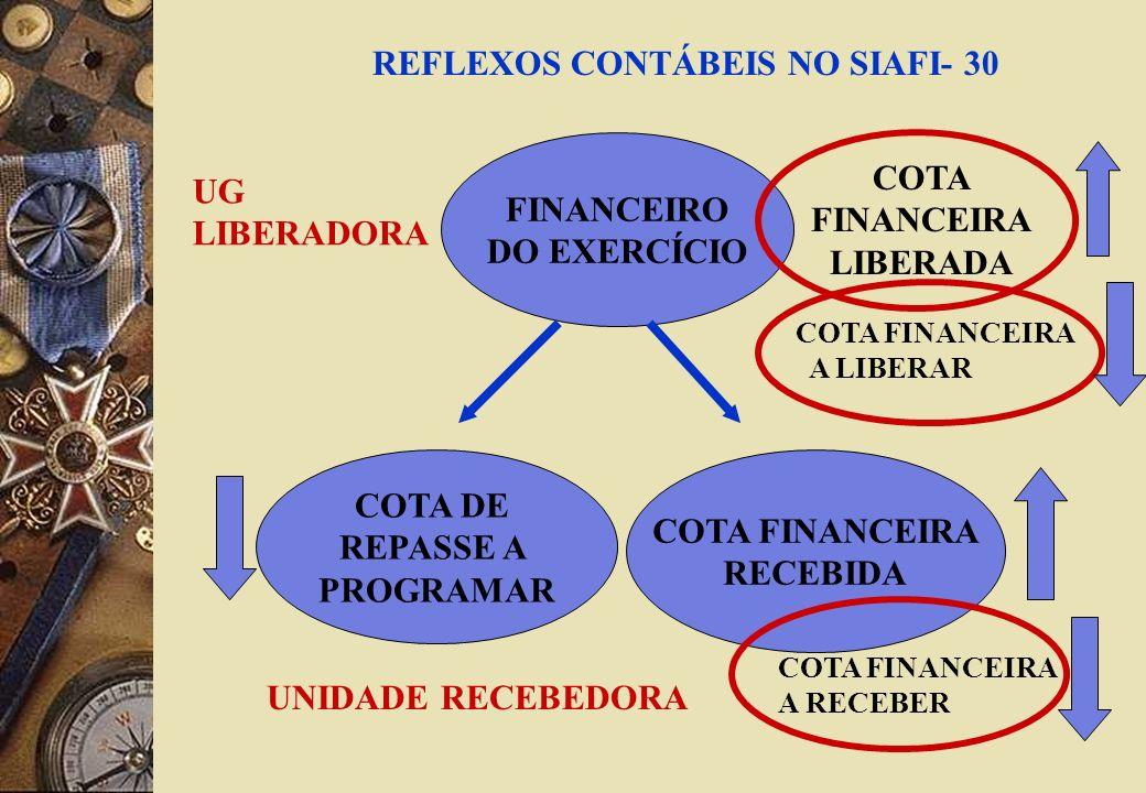 REFLEXOS CONTÁBEIS NO SIAFI- 30