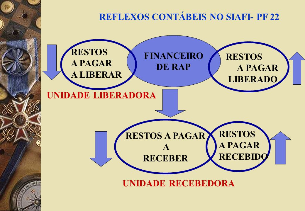 REFLEXOS CONTÁBEIS NO SIAFI- PF 22