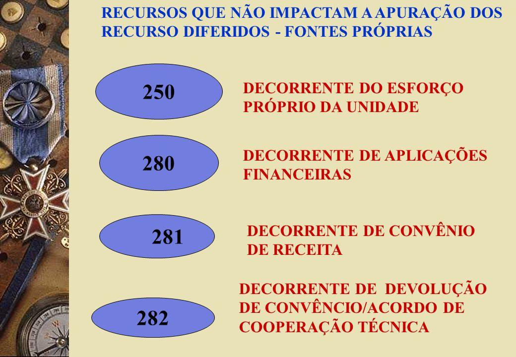 250 280 281 282 RECURSOS QUE NÃO IMPACTAM A APURAÇÃO DOS