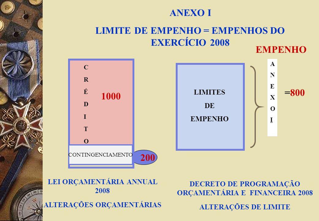 ANEXO I LIMITE DE EMPENHO = EMPENHOS DO EXERCÍCIO 2008