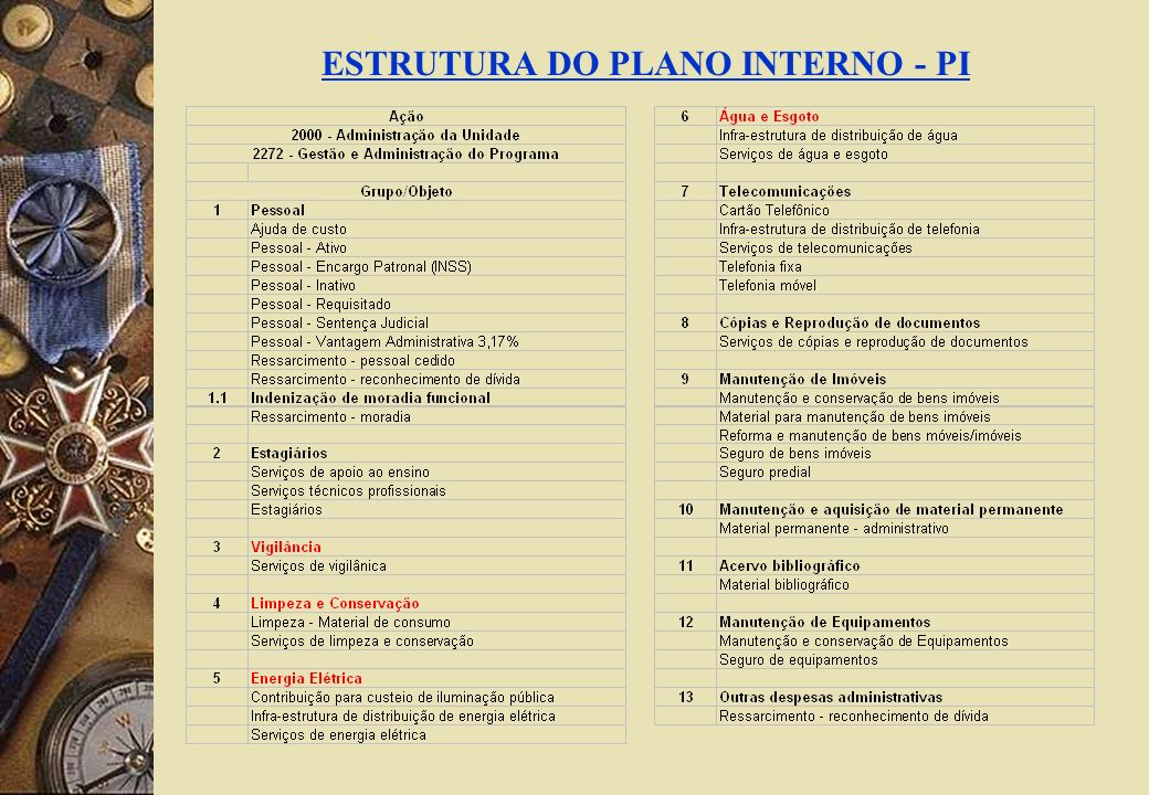ESTRUTURA DO PLANO INTERNO - PI